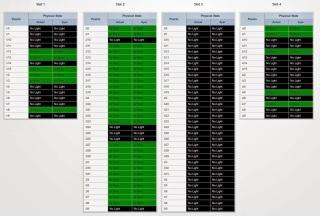 Estado de los puertos en varios slots de brocade 48k